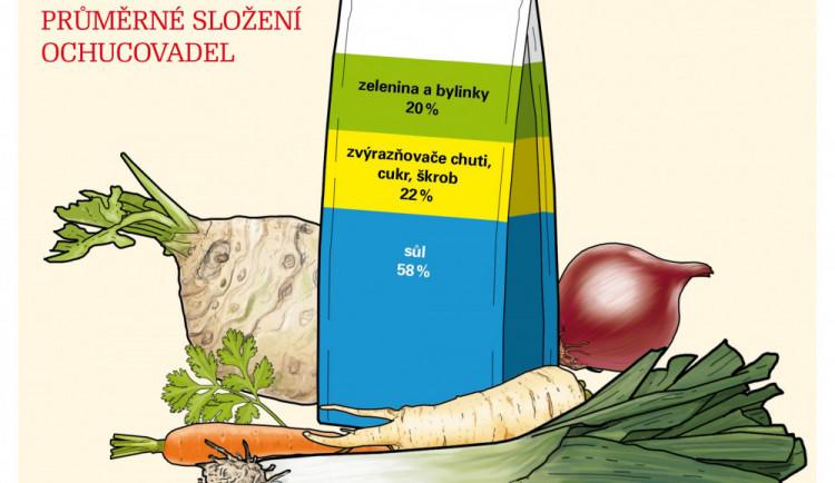 Přesolené vegety aneb čím si doopravdy dochucujeme jídlo